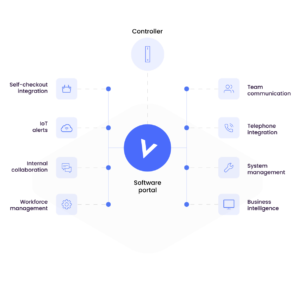 Software Integrations from VoCoVo